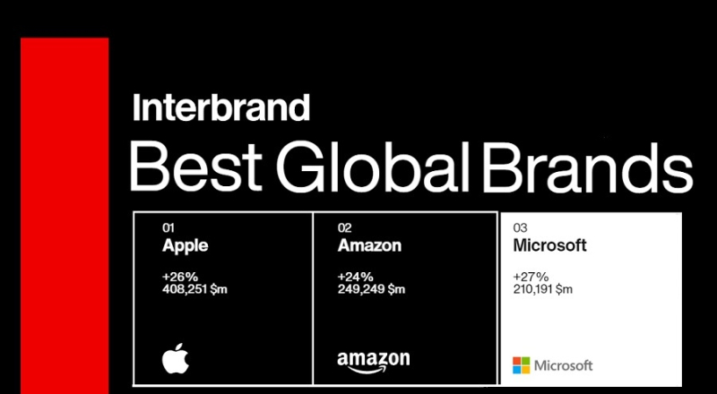 1 cover Interbrand