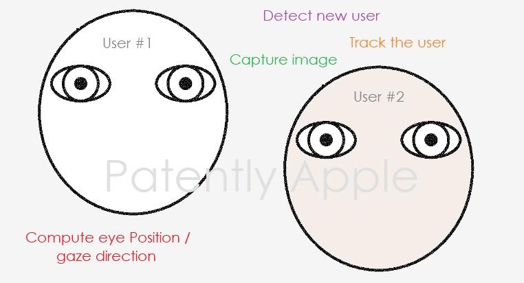 1 cover multi-user eye tracking