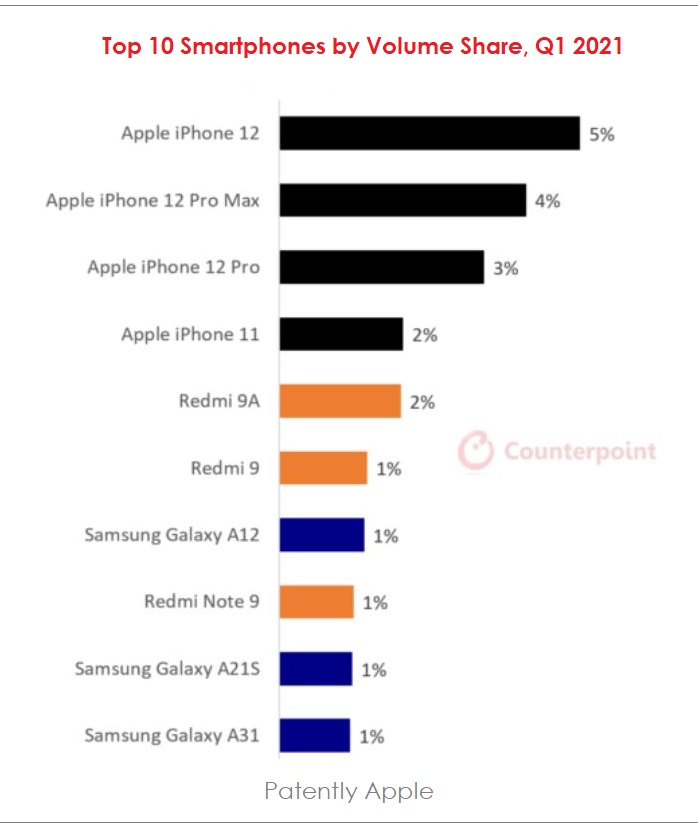 3 - top 10 smartphones by  Volume share  Q1 2021