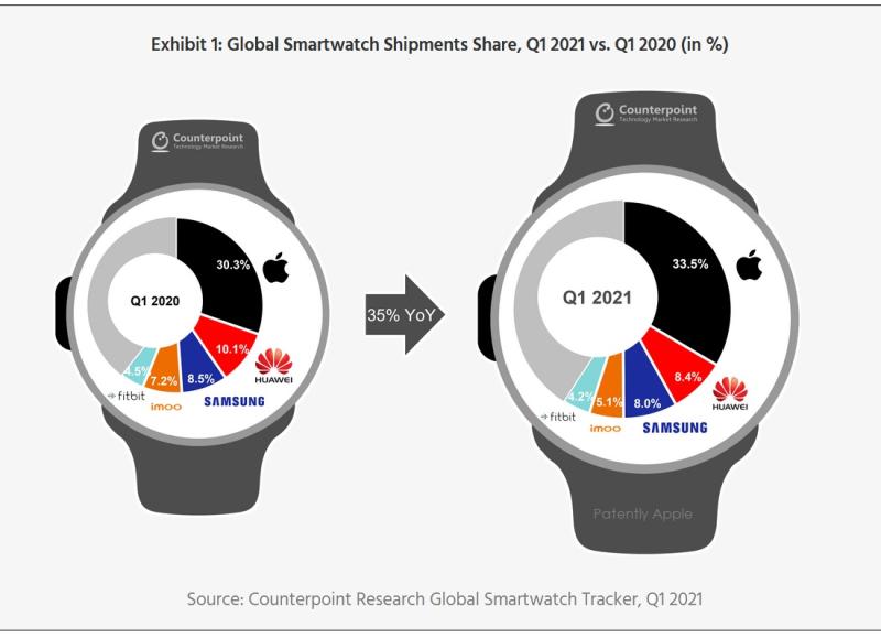 2 Apple Watch leadership chart
