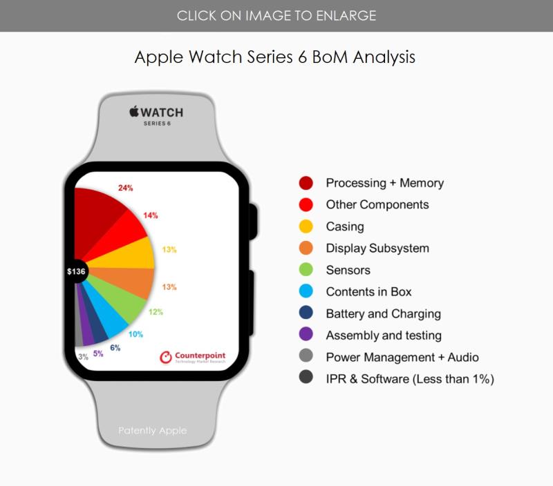 2 apple watch analysis BoM