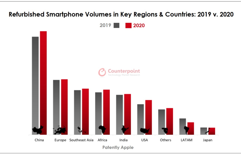 2 Counterpoint refurbished smartphone chart 2019 v 2020