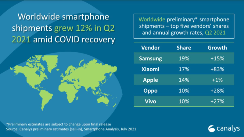 3 Canalys Q2-21 smartphone chart worldwide shipments