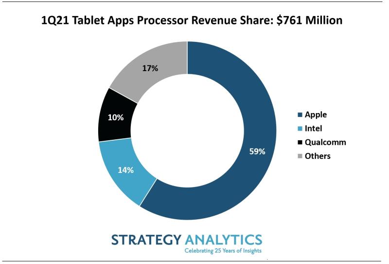 2 strategy analytics chart