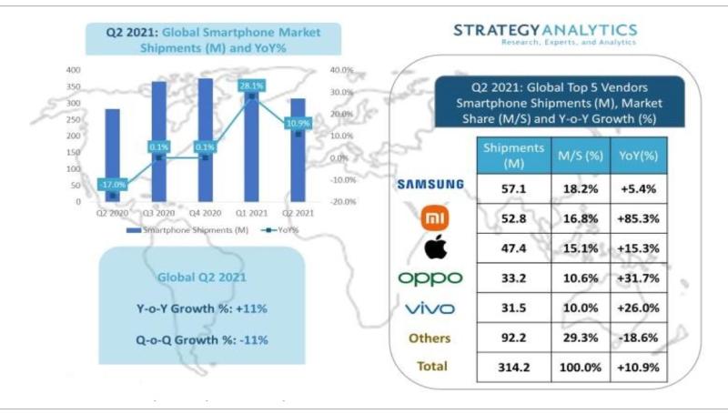 2 Strategy Analytics smartphones Q2 2021
