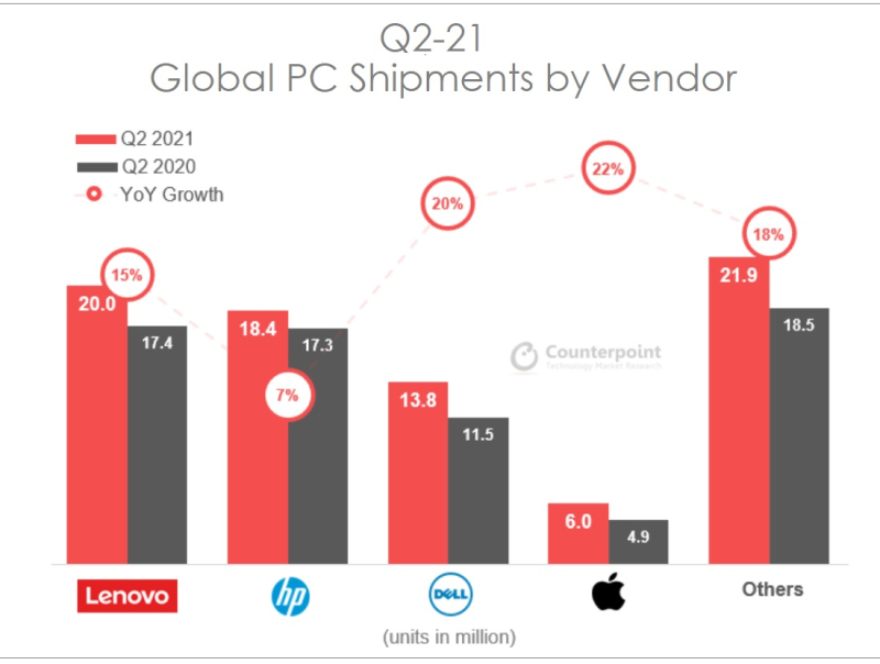 2 Counterpoint chart PC shipments Q2-21