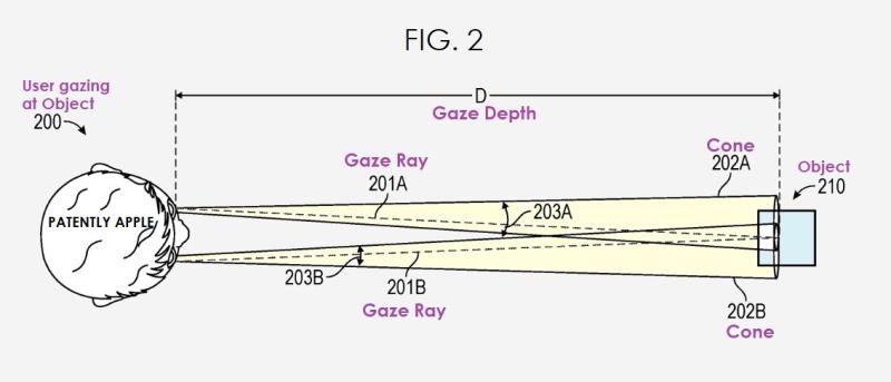 2 Gaze Depth