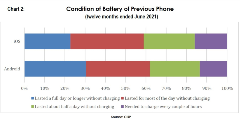 3 condition of battery