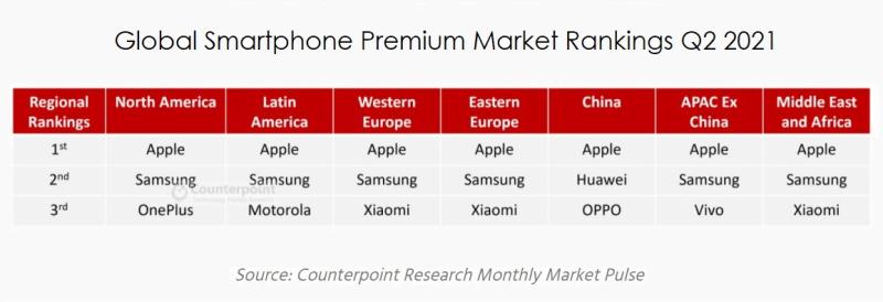 2 x - Apple Sweeps premium market