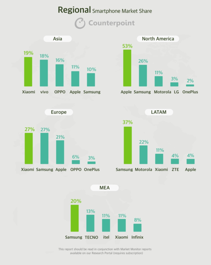 2 INFOGRAPHIC SMARTPHONES  Q2 21 - GLOBAL COUNTERPOINT