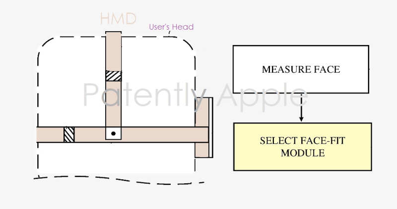 1 cover face fit hmd patent granted to apple